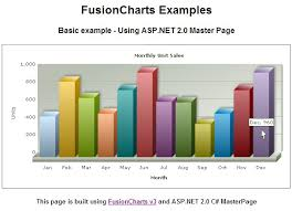 Using Fusioncharts With Asp Net C Master Page Sample