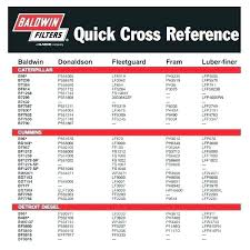 Briggs And Stratton Part Number Cross Reference