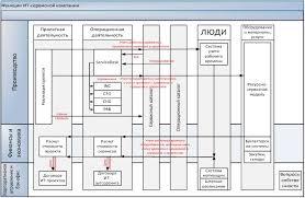 Организация аутсорсинга ИТ сервисов в крупном распределенном  Особенности ИТ аутсорсинга в крупных распределенных компаниях