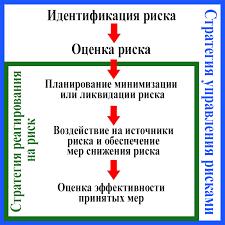 СОВРЕМЕННЫЕ МЕТОДЫ ИДЕНТИФИКАЦИИ РИСКОВ novainfo Процесс управления рисками