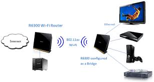 how to set up bridge mode on r6300 r6250 r6200 answer for a gigabit wifi connection for your home entertainment center install the first router as then set up the second router in bridge mode near the home