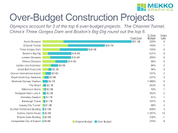 Budget Projects Over Budget Construction Projects Mekko Graphics