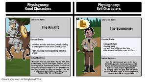 Canterbury Tales Character Chart Physiognomy In The Canterbury Tales The Knight Vs The Summoner