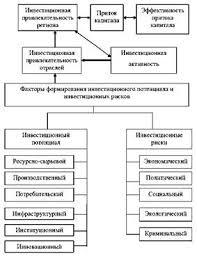 Дипломная работа Особенности инвестиционного климата и  Алгоритм формирования инвестиционной привлекательности региона