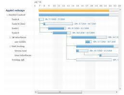 Gantt Chart Javascript Jquery The Javascript Gantt Odyssey Eltit Golb