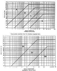 V Belt Design Chart Horse Power Vs Service Factor