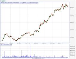 Maruti Suzuki Share Price Chart Stocks Logic March 2015