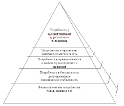 Направленность личности Реферат страница  Рисунок 1 Базовые потребности личности и иерархия по А Маслоу