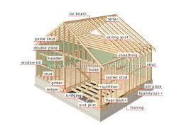 know the terms in construction framing