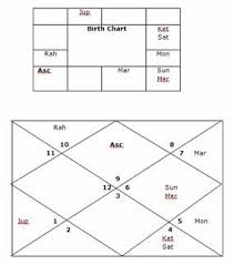 Subhas Chandra Bose Birth Chart Bhrigu Nadi Astrology Research Portal Whether Astama Sani