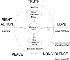 developing values education for the newmillennium through a cross  figure the conceptual framework