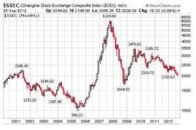 Is China Burning Shanghai Index Breaking Down Financial Sense