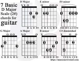 D Major Guitar Chord Chart D Major Scale Charts For Guitar And Bass