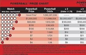 Changes Coming To Texas Powerball In October