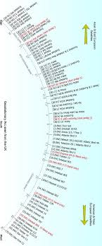C Ku Band Satellite Chart Satellite Feedhorn