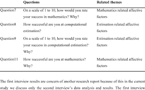 Questions For Second Interview Some Questions That Were Posed The Second Interview Download Table
