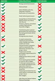 federalism vs antifederalist essay gq federalism vs antifederalist essay