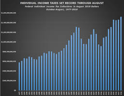 Federal Revenue By Year Chart Feds Collect Record Individual Income Taxes Through August