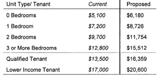 Weho To Increase Tenant Relocation Fees On Annual Basis Wehoville