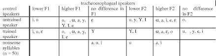 Compare ipa phonetic alphabet with merriam webster pronunciation symbols. Table 3 From Formant Frequencies Of Dutch Vowels In Tracheoesophageal Speech Semantic Scholar