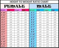 Army Height And Weight Chart Male And Female Www