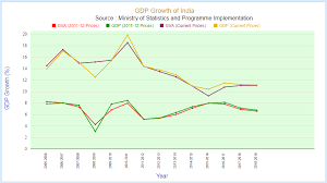 Gdp Growth Rate Comparison Chart Gdp Growth Of India India Gdp Growth 2019