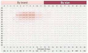 Index Sizes Bratabase