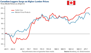 Inflation In Wood Gold News