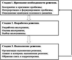 Реферат Технология принятия управленческого решения Первая стадия рассматриваемого процесса состоит в признании необходимости решения и включает в себя следующие этапы