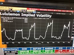 Interactive Brokers Implied Volatility Chart I Find Implied Volatility Chart Very Useful To Options