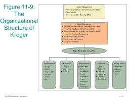 Retail Store Org Chart Chapter 11 Retail Organization And Human Resource