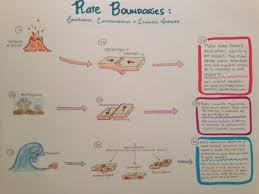 plate tectonics essay academic essay plate tectonics answer key