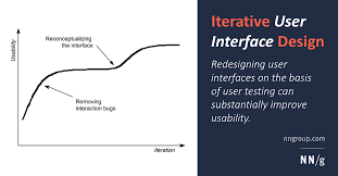 Basis Of Design Definition Engineering Iterative Design Of User Interfaces