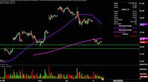 Ugaz Stock Chart Velocityshares 3x Long Natural Gas Etn Ugaz Stock Chart Technical Analysis For 11 11 19