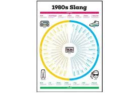 1980s Slang Chart Jetplanes Champagne