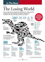 best infographic poster images info graphics  savingspecies top 10 biodiversity conservation infographics infographic showing loss of biodiversity