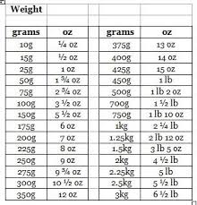 The Adams Family Cookbook Weight Conversion Chart