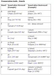 Russian Pronunciation Guide For Vowels Learn Russian