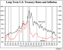 U S Economic Review Inflation Gdp And Long Term Interest