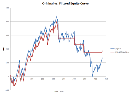 Limiting Trading Strategy Drawdowns With An Equity Curve