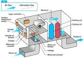 evaporator fan wiring diagram on evaporator images free download Evaporator Wiring Diagram evaporator fan wiring diagram 16 coil wiring diagram 8145 00 defrost timer wiring diagram bohn evaporator wiring diagram
