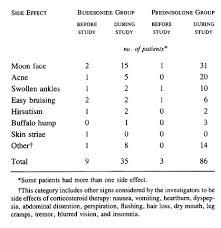 Steroid Comparison Chart A Comparison Of Budesonide With Prednisolone For Active
