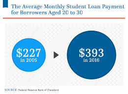 Average Student Loan Debt In The U S 2019 Statistics Nitro