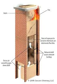 chimney for gas fireplace gas fireplace forgot to open flue about your chimney anatomy dangers