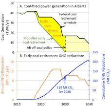 Alberta Grid Chart Sagd Cogeneration Strategy Would Shrink The Carbon Footprint