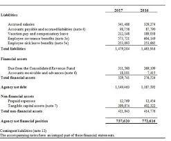 financial statement financial statements canada ca