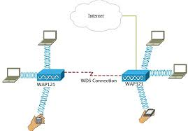 set up a wireless network using a wireless access point wap in the example diagram above a wds connection is configured between the wap121 and the wap321 access points