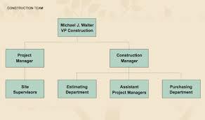 Organization Chart Aaa Landscape