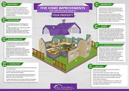 Home Improvements That Add The Most Value To Your Property ...
