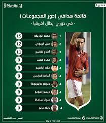 """مونديال11 - Mundial11 on Twitter: """"حصريا ولأول مرة في تاريخ دوري أبطال  أفريقيا وعلى غرار دوري أبطال أوروبا - #مونديال11 أول نظام إحصائيات عربي  عالمي يكشف عن قائمة هدافي دور المجموعات في"""